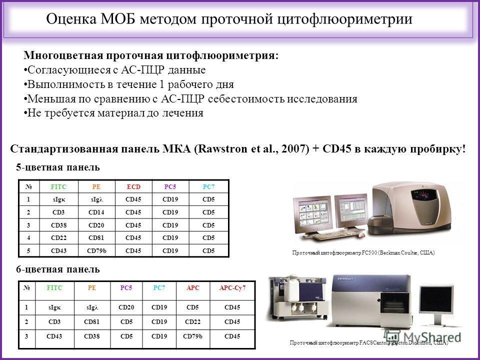 Оценка МОБ методом проточной цитофлюориметрии Стандартизованная панель МКА (Rawstron et al., 2007) + CD45 в каждую пробирку! FITCPEECDPC5PC7 1sIgκsIgλCD45CD19CD5 2CD3CD14CD45CD19CD5 3CD38CD20CD45CD19CD5 4CD22CD81CD45CD19CD5 5CD43CD79bCD45CD19CD5 FITC