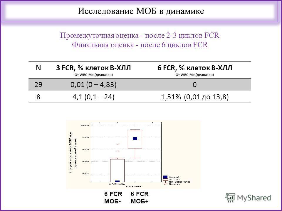 Промежуточная оценка - после 2-3 циклов FCR Финальная оценка - после 6 циклов FCR Исследование МОБ в динамике 6 FCR МОБ- 6 FCR МОБ+ N3 FCR, % клеток В-ХЛЛ От WBC Me (диапазон) 6 FCR, % клеток В-ХЛЛ От WBC Me (диапазон) 290,01 (0 – 4,83)0 84,1 (0,1 –