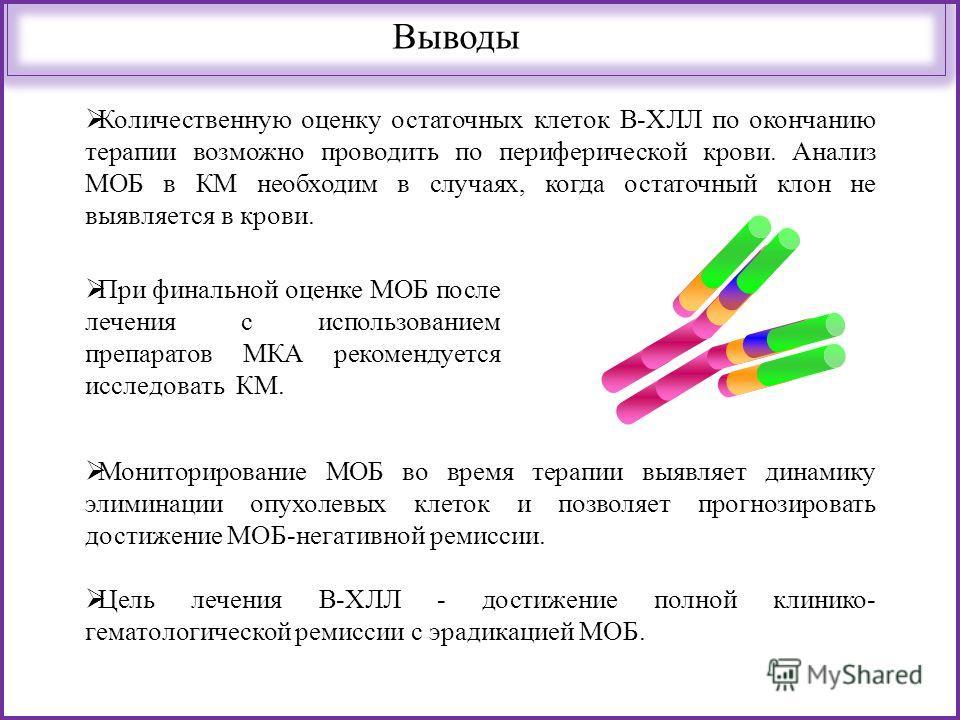 Выводы Количественную оценку остаточных клеток В-ХЛЛ по окончанию терапии возможно проводить по периферической крови. Анализ МОБ в КМ необходим в случаях, когда остаточный клон не выявляется в крови. Мониторирование МОБ во время терапии выявляет дина