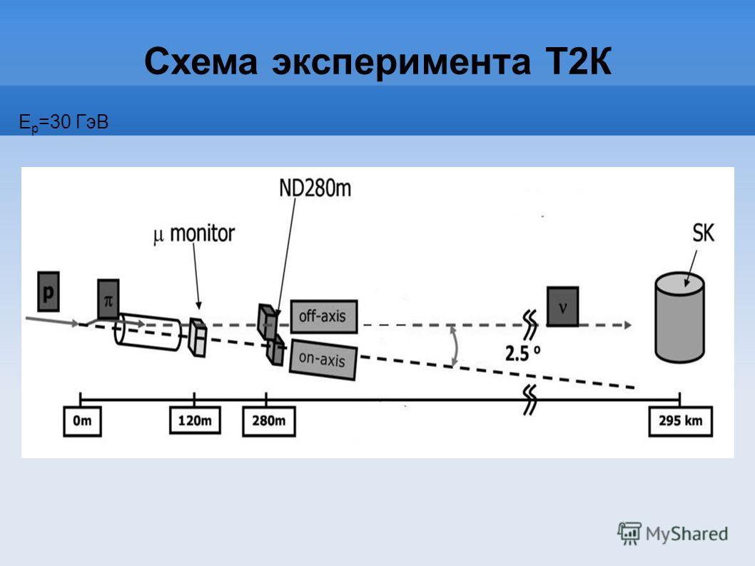 Схема эксперимента Т2К Е p =30 ГэВ