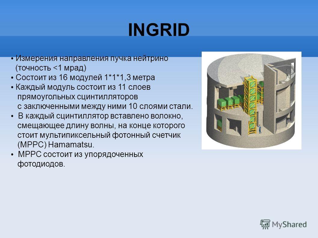 INGRID Измерения направления пучка нейтрино (точность