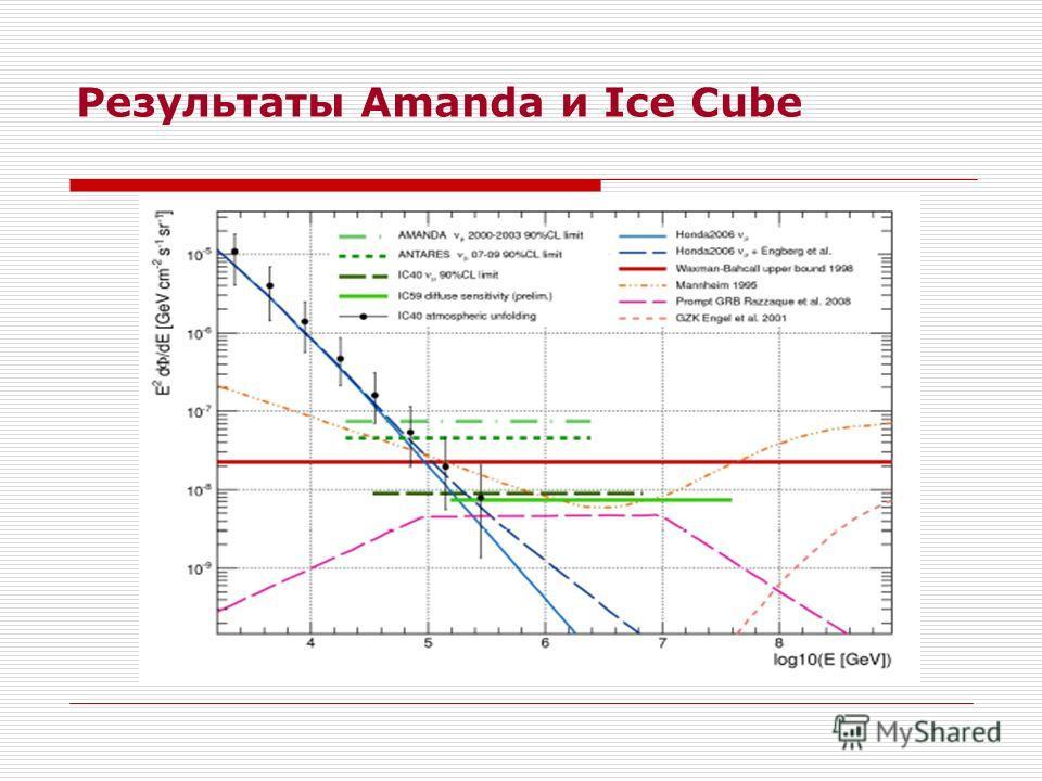 Результаты Amanda и Ice Cube