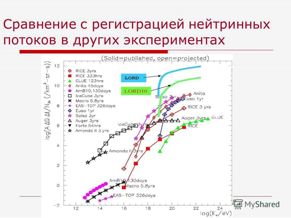 Сравнение с регистрацией нейтринных потоков в других экспериментах