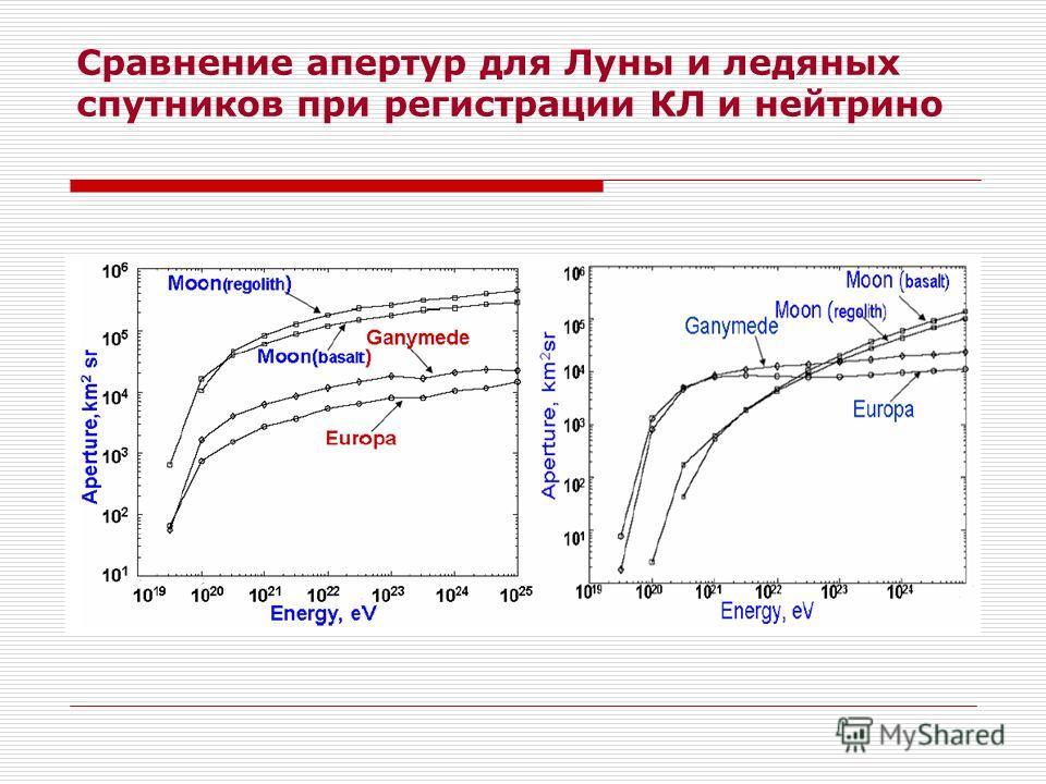 Сравнение апертур для Луны и ледяных спутников при регистрации КЛ и нейтрино