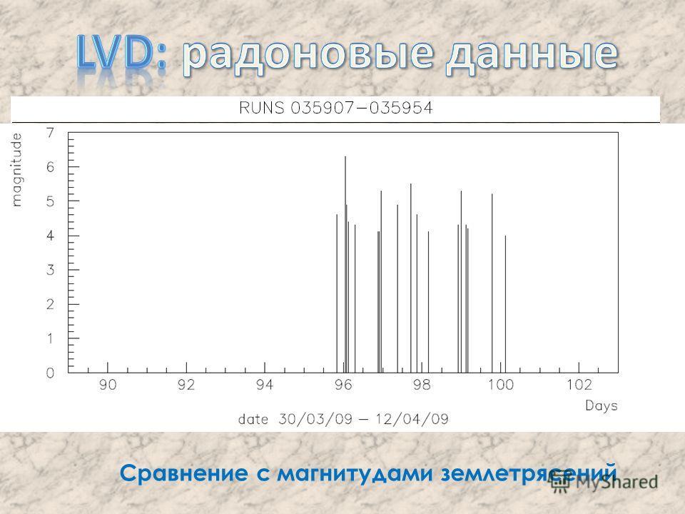 Сравнение с магнитудами землетрясений