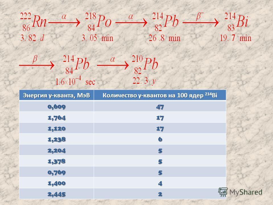 Энергия γ-кванта, МэВ Количество γ-квантов на 100 ядер 214 Bi 0,60947 1,76417 1,12017 1,2386 2,2045 1,3785 0,7695 1,4004 2,4452