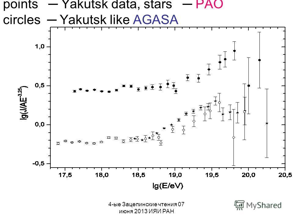 4-ые Зацепинские чтения 07 июня 2013 ИЯИ РАН points Yakutsk data, stars PAO circles Yakutsk like AGASA