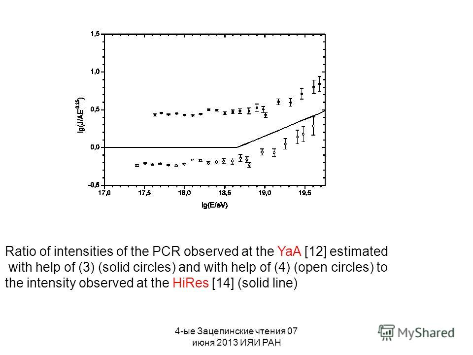 4-ые Зацепинские чтения 07 июня 2013 ИЯИ РАН Ratio of intensities of the PCR observed at the YaA [12] estimated with help of (3) (solid circles) and with help of (4) (open circles) to the intensity observed at the HiRes [14] (solid line)