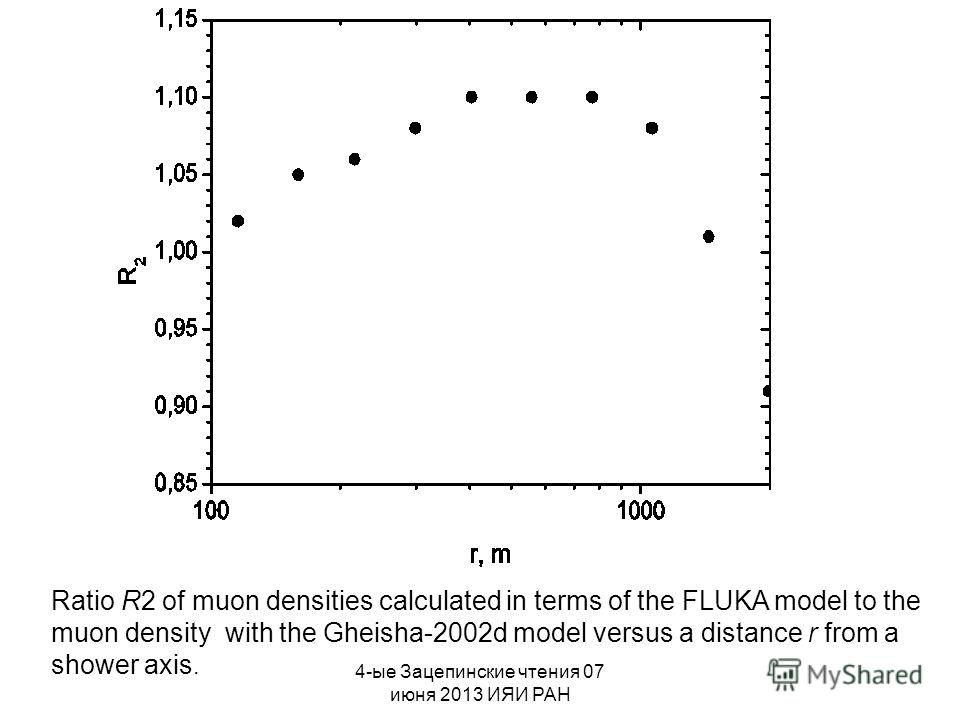 4-ые Зацепинские чтения 07 июня 2013 ИЯИ РАН Ratio R2 of muon densities calculated in terms of the FLUKA model to the muon density with the Gheisha-2002d model versus a distance r from a shower axis.