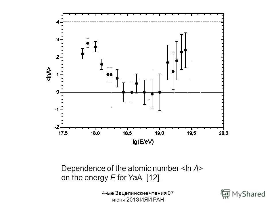 4-ые Зацепинские чтения 07 июня 2013 ИЯИ РАН Dependence of the atomic number on the energy E for YaA [12].