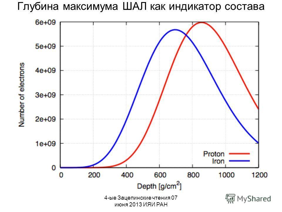 4-ые Зацепинские чтения 07 июня 2013 ИЯИ РАН Глубина максимума ШАЛ как индикатор состава