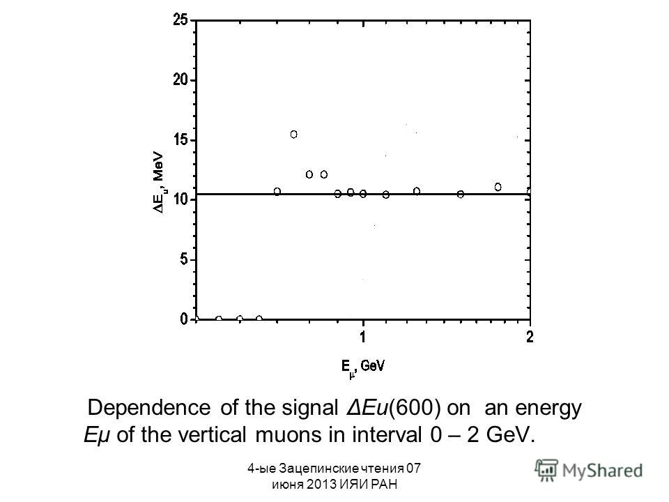 4-ые Зацепинские чтения 07 июня 2013 ИЯИ РАН Dependence of the signal ΔEu(600) on an energy Eμ of the vertical muons in interval 0 – 2 GeV.