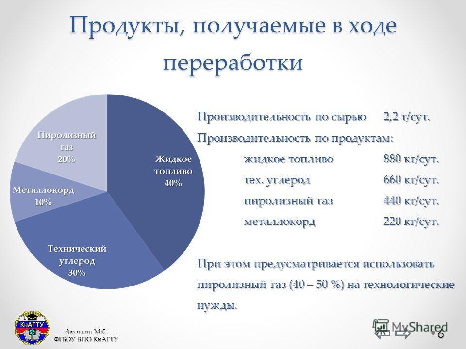 Продукты, получаемые в ходе переработки Производительность по сырью2,2 т/сут. Производительность по продуктам: жидкое топливо880 кг/сут. тех. углерод660 кг/сут. пиролизный газ440 кг/сут. металлокорд220 кг/сут. При этом предусматривается использовать