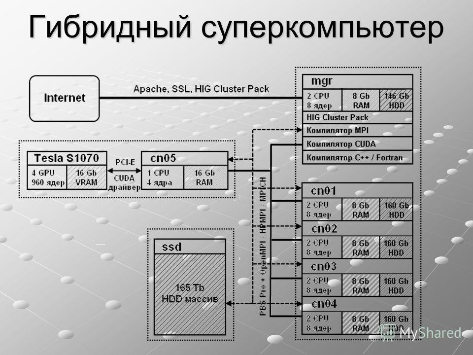 Гибридный суперкомпьютер