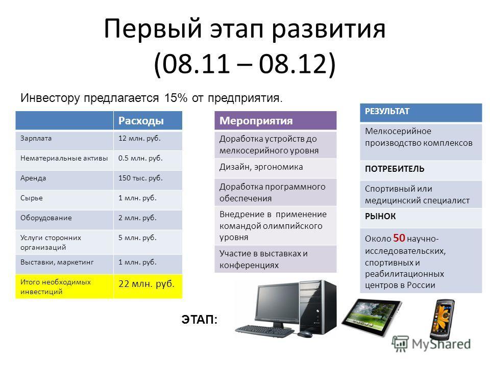 Первый этап развития (08.11 – 08.12) ЭТАП: Расходы Зарплата12 млн. руб. Нематериальные активы0.5 млн. руб. Аренда150 тыс. руб. Сырье1 млн. руб. Оборудование2 млн. руб. Услуги сторонних организаций 5 млн. руб. Выставки, маркетинг1 млн. руб. Итого необ
