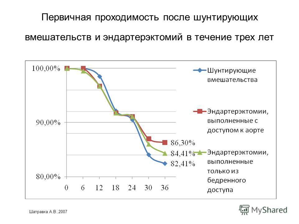 Первичная проходимость после шунтирующих вмешательств и эндартерэктомий в течение трех лет Шатравка А.В.,2007