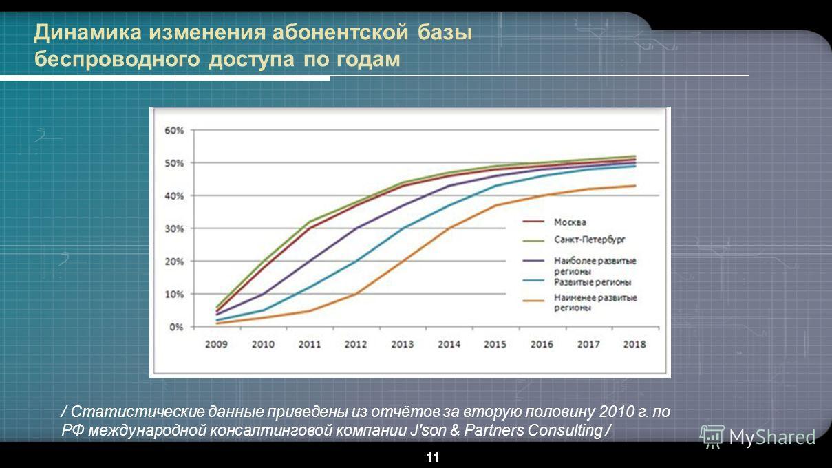 11 Динамика изменения абонентской базы беспроводного доступа по годам / Статистические данные приведены из отчётов за вторую половину 2010 г. по РФ международной консалтинговой компании J'son & Partners Consulting /