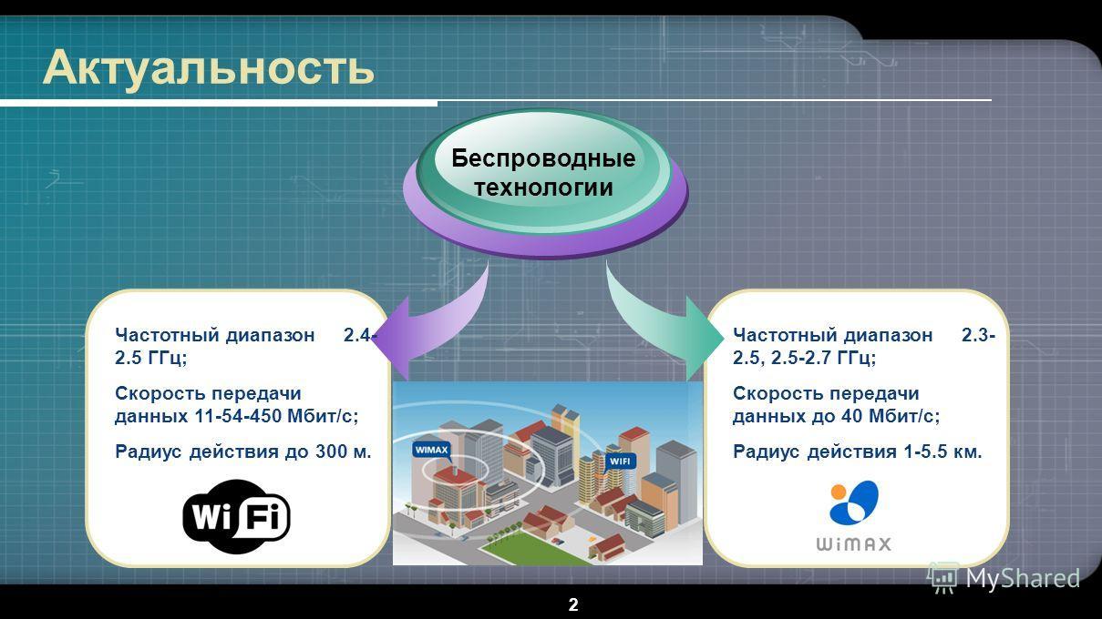 2 Актуальность Беспроводные технологии Частотный диапазон 2.4- 2.5 ГГц; Скорость передачи данных 11-54-450 Мбит/с; Радиус действия до 300 м. Частотный диапазон 2.3- 2.5, 2.5-2.7 ГГц; Скорость передачи данных до 40 Мбит/с; Радиус действия 1-5.5 км.