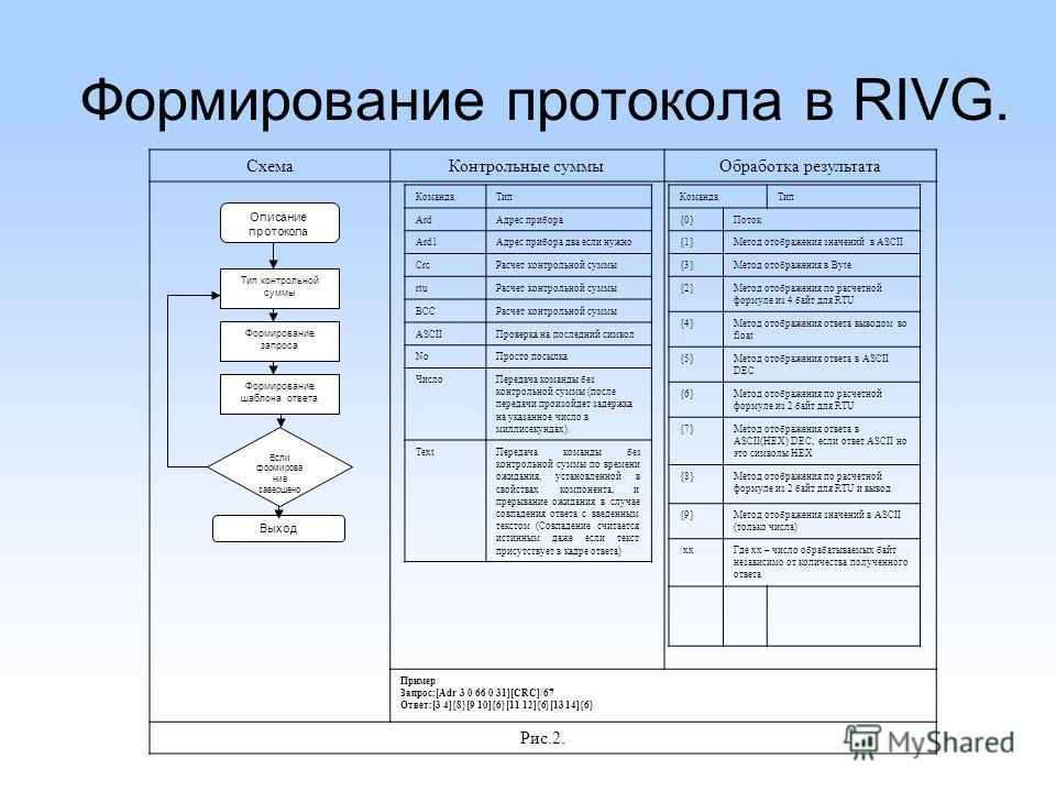 Формирование протокола в RIVG. Если формирова ние завершено Описание протокола Тип контрольной суммы Формирование запроса Формирование шаблона ответа Выход СхемаКонтрольные суммыОбработка результата Пример Запрос:[Adr 3 0 66 0 31][CRC]/67 Ответ:[3 4]