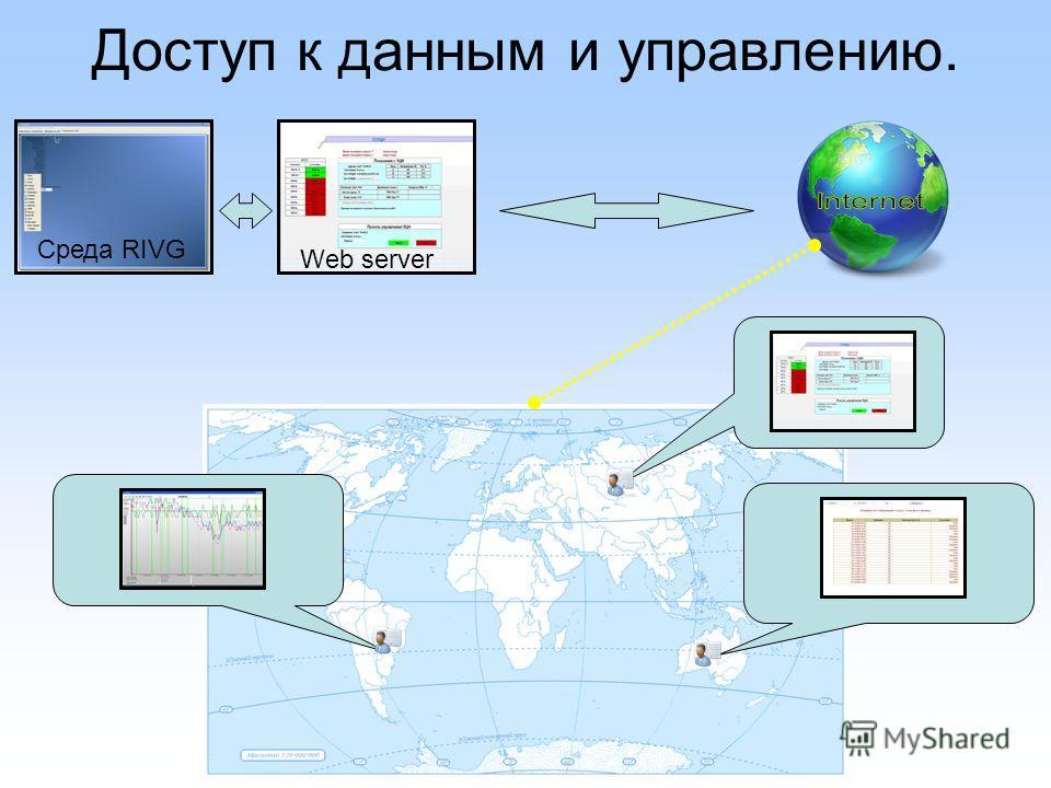 Доступ к данным и управлению. Среда RIVG Web server