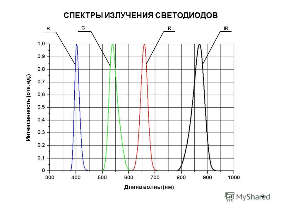 4 СПЕКТРЫ ИЗЛУЧЕНИЯ СВЕТОДИОДОВ Интенсивность (отн. ед.) Длина волны (нм) B G IRR