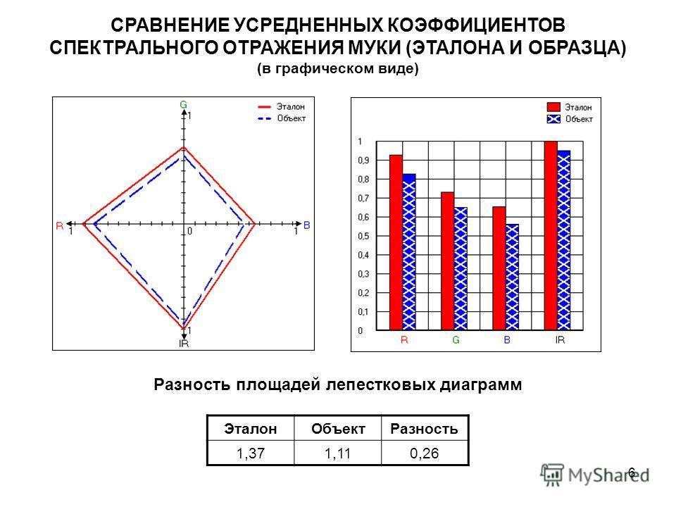6 СРАВНЕНИЕ УСРЕДНЕННЫХ КОЭФФИЦИЕНТОВ СПЕКТРАЛЬНОГО ОТРАЖЕНИЯ МУКИ (ЭТАЛОНА И ОБРАЗЦА) (в графическом виде) ЭталонОбъектРазность 1,371,110,26 Разность площадей лепестковых диаграмм