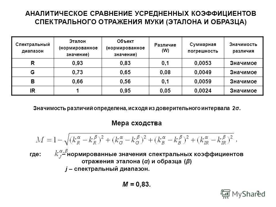7 Мера сходства, где: – нормированные значения спектральных коэффициентов отражения эталона (α) и образца (β) j – спектральный диапазон. М = 0,83. АНАЛИТИЧЕСКОЕ СРАВНЕНИЕ УСРЕДНЕННЫХ КОЭФФИЦИЕНТОВ СПЕКТРАЛЬНОГО ОТРАЖЕНИЯ МУКИ (ЭТАЛОНА И ОБРАЗЦА) Спек