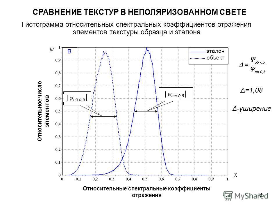 8 СРАВНЕНИЕ ТЕКСТУР В НЕПОЛЯРИЗОВАННОМ СВЕТЕ Гистограмма относительных спектральных коэффициентов отражения элементов текстуры образца и эталона ψ B Относительные спектральные коэффициенты отражения Относительное число элементов χ эталон объект ψ эт.