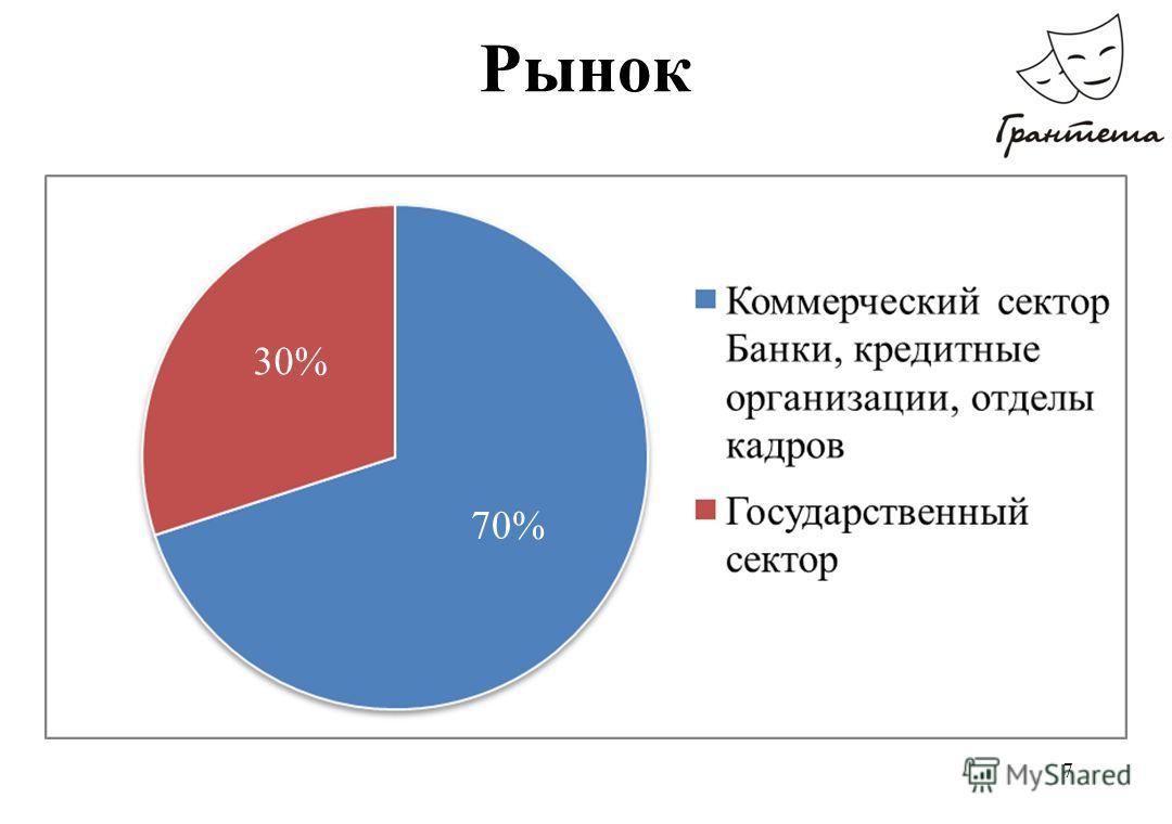 7 Рынок 30% 70%