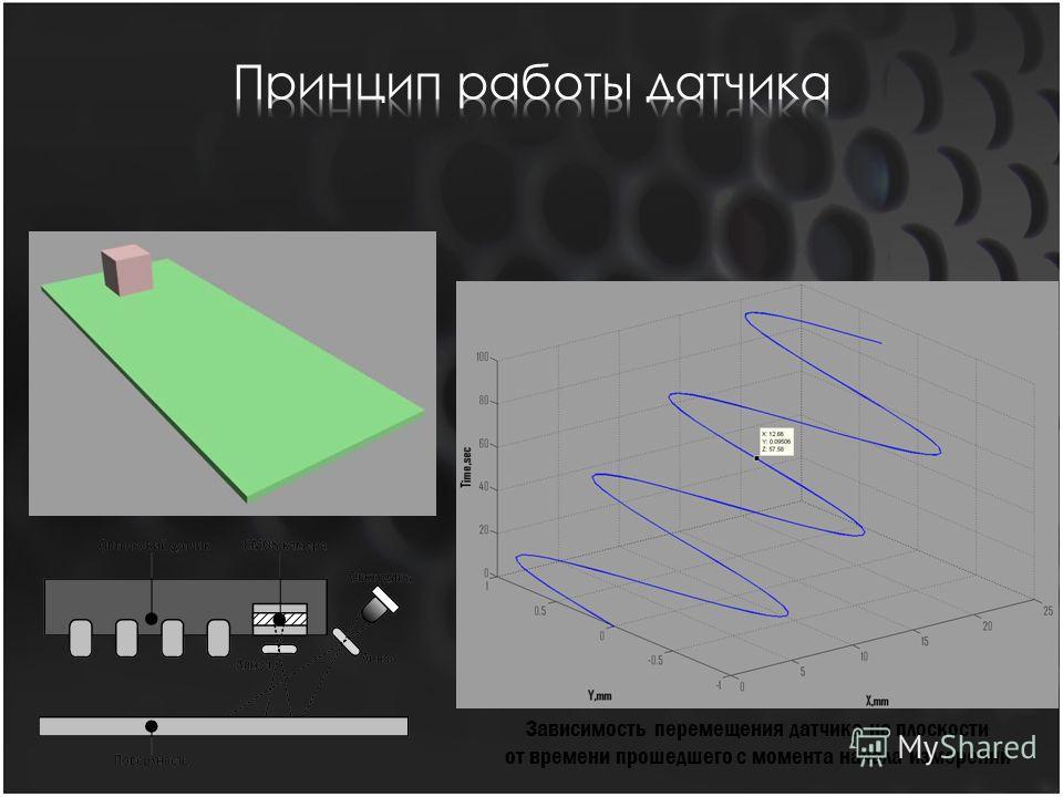 Зависимость перемещения датчика на плоскости от времени прошедшего с момента начала измерений