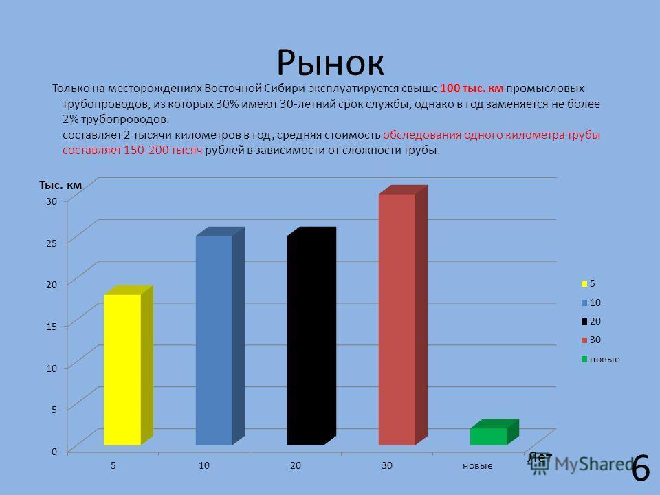 Рынок Только на месторождениях Восточной Сибири эксплуатируется свыше 100 тыс. км промысловых трубопроводов, из которых 30% имеют 30-летний срок службы, однако в год заменяется не более 2% трубопроводов. составляет 2 тысячи километров в год, средняя
