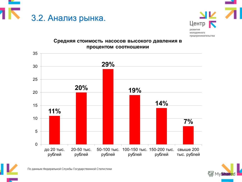 3.2. Анализ рынка. По данным Федеральной Службы Государственной Статистики