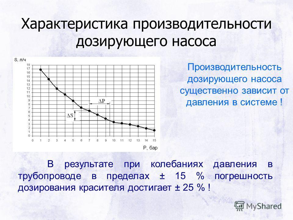 Характеристика производительности дозирующего насоса Производительность дозирующего насоса существенно зависит от давления в системе ! В результате при колебаниях давления в трубопроводе в пределах ± 15 % погрешность дозирования красителя достигает ±