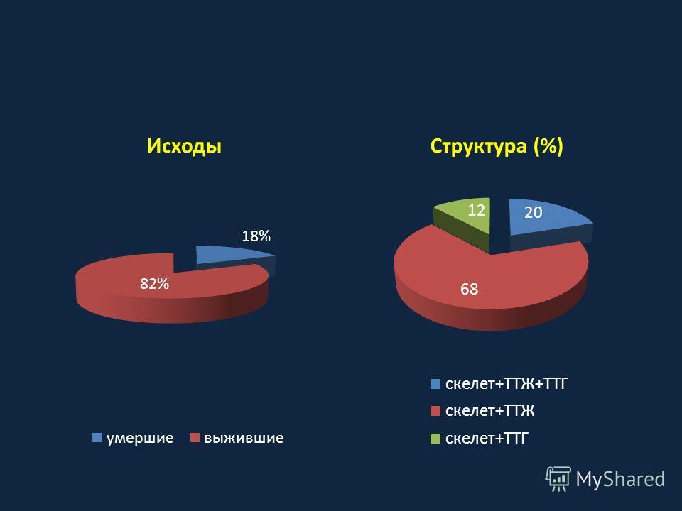 ИсходыСтруктура (%)