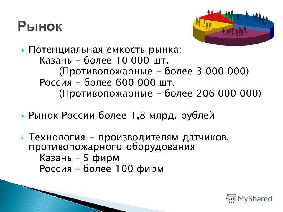 Потенциальная емкость рынка: Казань - более 10 000 шт. (Противопожарные – более 3 000 000) Россия - более 600 000 шт. (Противопожарные – более 206 000 000) Рынок России более 1,8 млрд. рублей Технология - производителям датчиков, противопожарного обо