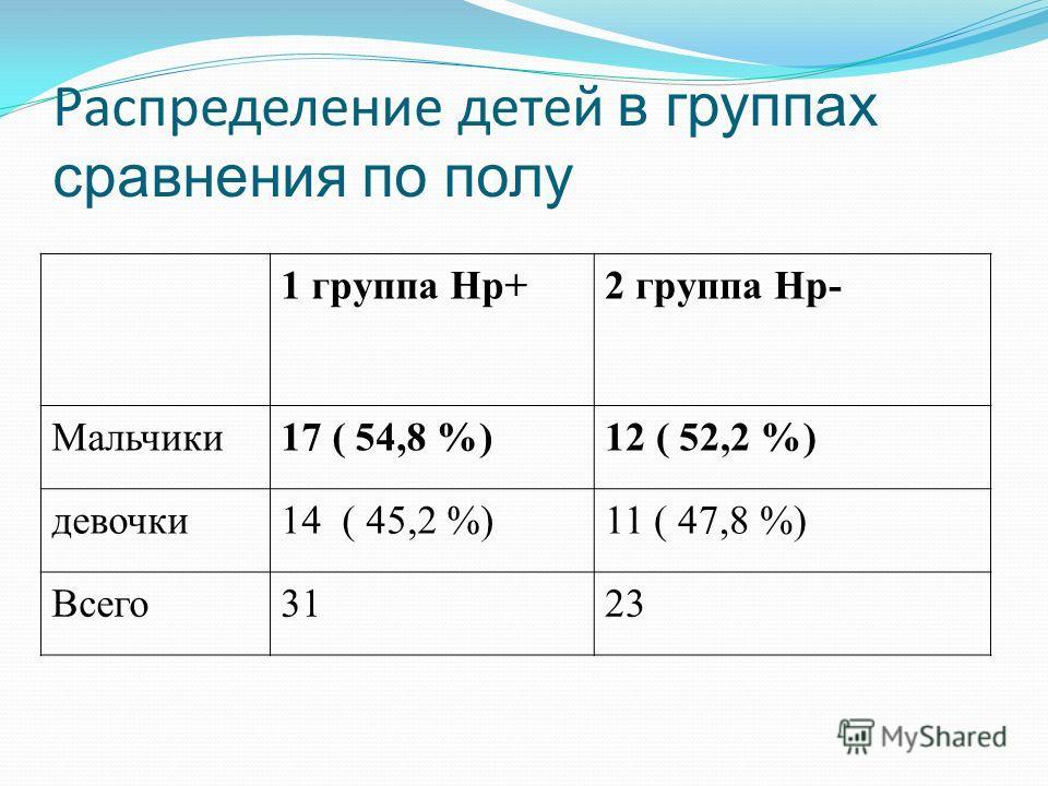Распределение детей в группах сравнения по полу 1 группа Hp+2 группа Hp- Мальчики17 ( 54,8 %)12 ( 52,2 %) девочки14 ( 45,2 %)11 ( 47,8 %) Всего3123