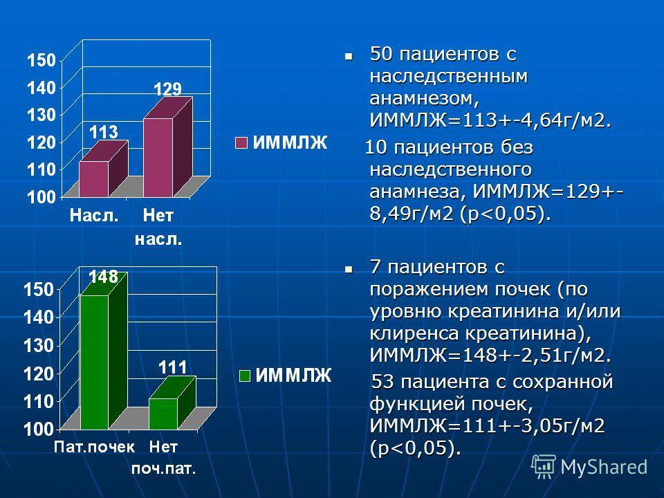 50 пациентов с наследственным анамнезом, ИММЛЖ=113+-4,64г/м2. 50 пациентов с наследственным анамнезом, ИММЛЖ=113+-4,64г/м2. 10 пациентов без наследственного анамнеза, ИММЛЖ=129+- 8,49г/м2 (р
