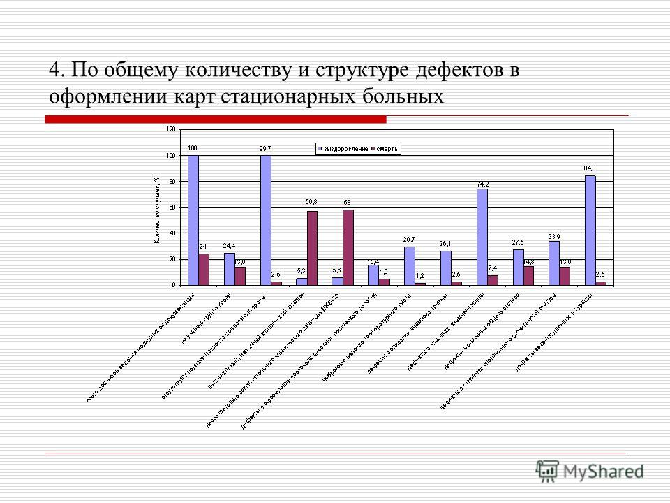 4. По общему количеству и структуре дефектов в оформлении карт стационарных больных