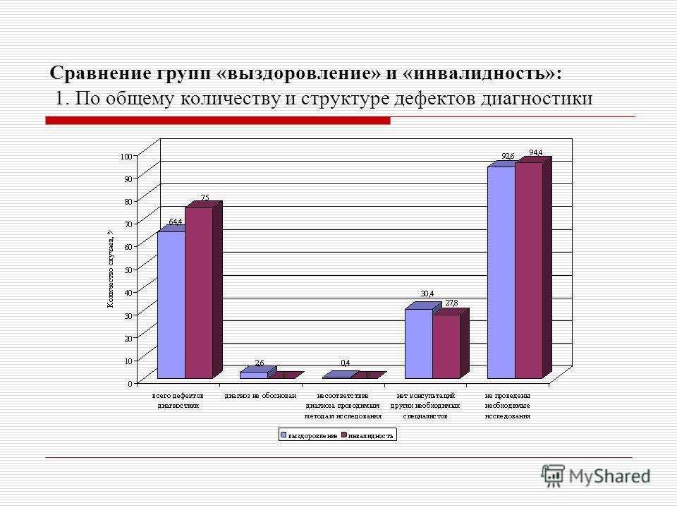 Сравнение групп «выздоровление» и «инвалидность»: 1. По общему количеству и структуре дефектов диагностики