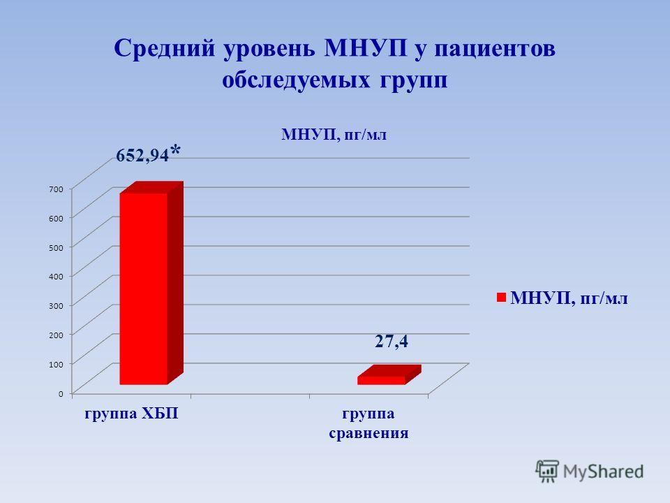 Средний уровень МНУП у пациентов обследуемых групп
