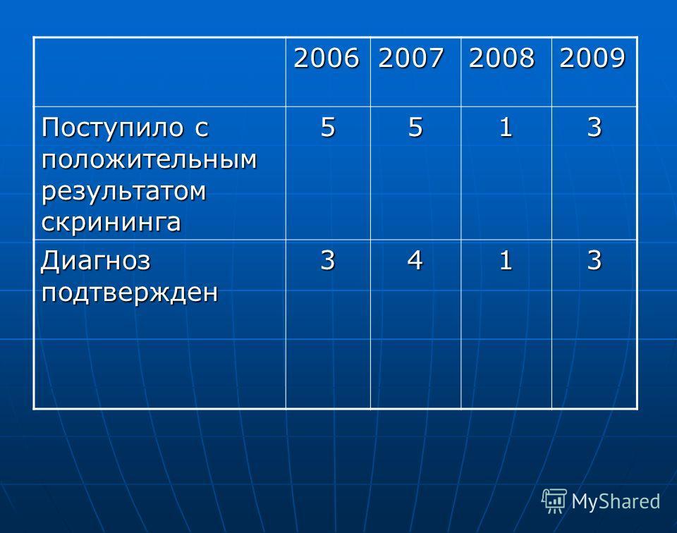 2006200720082009 Поступило с положительным результатом скрининга 5513 Диагноз подтвержден 3413