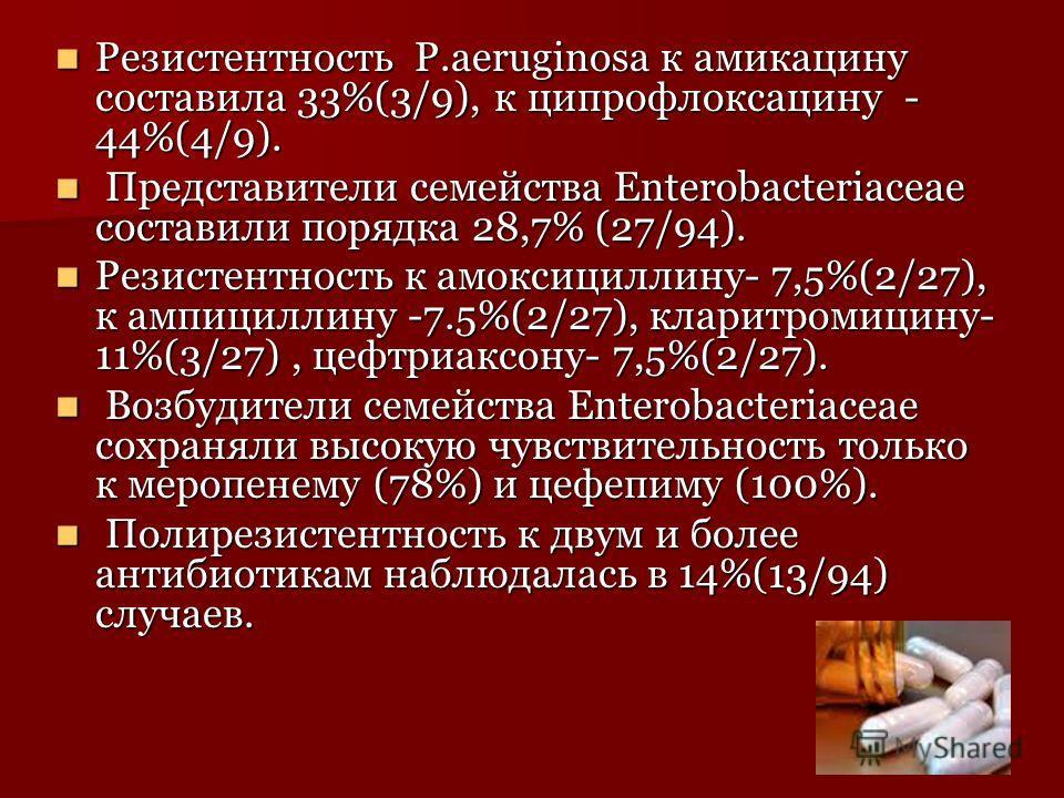 Резистентность P.aeruginosa к амикацину составила 33%(3/9), к ципрофлоксацину - 44%(4/9). Резистентность P.aeruginosa к амикацину составила 33%(3/9), к ципрофлоксацину - 44%(4/9). Представители семейства Enterobacteriaceae составили порядка 28,7% (27
