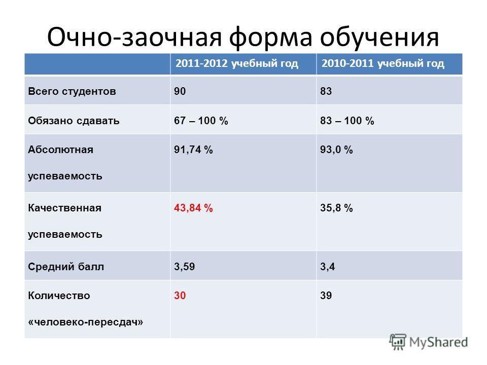 Очно-заочная форма обучения 2011-2012 учебный год2010-2011 учебный год Всего студентов9083 Обязано сдавать67 – 100 %83 – 100 % Абсолютная успеваемость 91,74 %93,0 % Качественная успеваемость 43,84 %35,8 % Средний балл3,593,4 Количество «человеко-пере