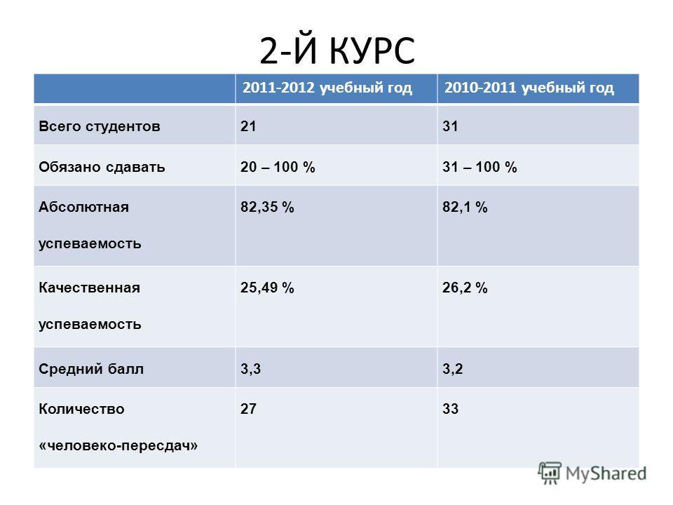 2-Й КУРС 2011-2012 учебный год2010-2011 учебный год Всего студентов2131 Обязано сдавать20 – 100 %31 – 100 % Абсолютная успеваемость 82,35 %82,1 % Качественная успеваемость 25,49 %26,2 % Средний балл3,33,2 Количество «человеко-пересдач» 2733