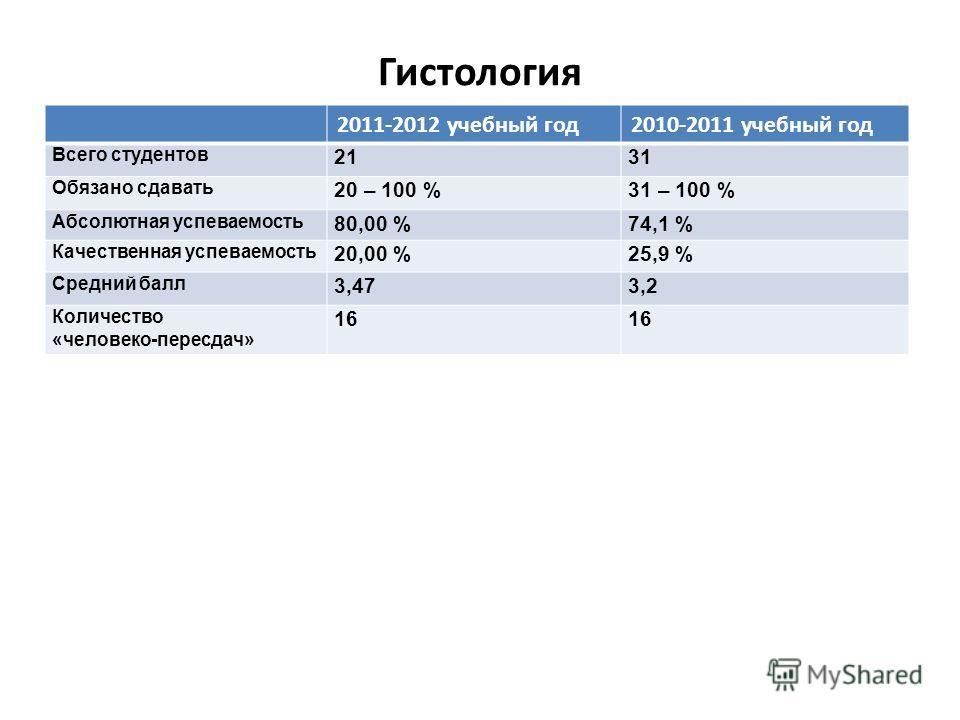 Гистология 2011-2012 учебный год2010-2011 учебный год Всего студентов 2131 Обязано сдавать 20 – 100 %31 – 100 % Абсолютная успеваемость 80,00 %74,1 % Качественная успеваемость 20,00 %25,9 % Средний балл 3,473,2 Количество «человеко-пересдач» 16