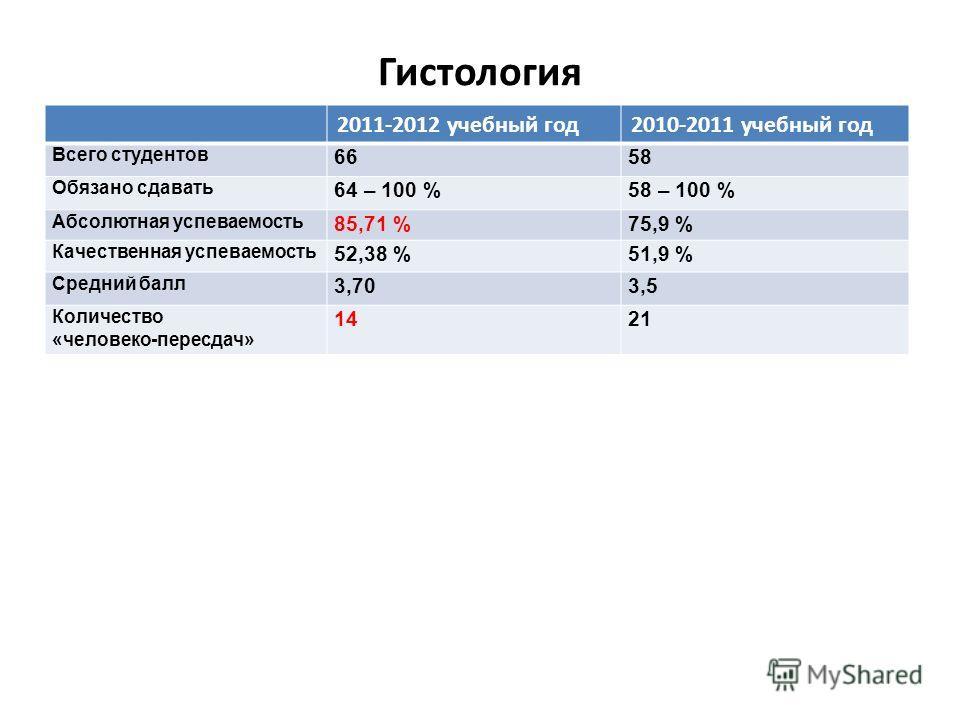 Гистология 2011-2012 учебный год2010-2011 учебный год Всего студентов 6658 Обязано сдавать 64 – 100 %58 – 100 % Абсолютная успеваемость 85,71 %75,9 % Качественная успеваемость 52,38 %51,9 % Средний балл 3,703,5 Количество «человеко-пересдач» 1421