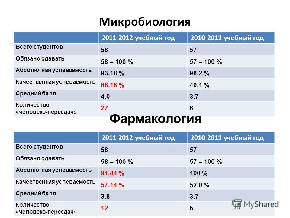 Микробиология 2011-2012 учебный год2010-2011 учебный год Всего студентов 5857 Обязано сдавать 58 – 100 %57 – 100 % Абсолютная успеваемость 93,18 %96,2 % Качественная успеваемость 68,18 %49,1 % Средний балл 4,03,7 Количество «человеко-пересдач» 276 Фа