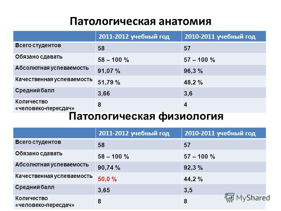 Патологическая анатомия 2011-2012 учебный год2010-2011 учебный год Всего студентов 5857 Обязано сдавать 58 – 100 %57 – 100 % Абсолютная успеваемость 91,07 %96,3 % Качественная успеваемость 51,79 %48,2 % Средний балл 3,663,6 Количество «человеко-перес