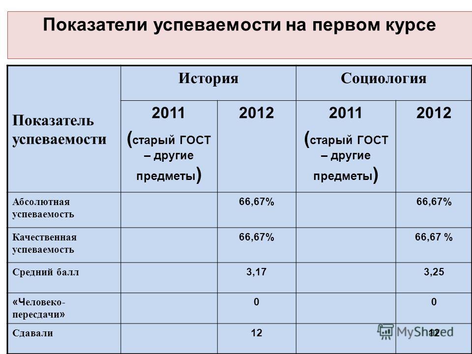 Показатели успеваемости на первом курсе Показатель успеваемости ИсторияСоциология 2011 ( старый ГОСТ – другие предметы ) 20122011 ( старый ГОСТ – другие предметы ) 2012 Абсолютная успеваемость 66,67% Качественная успеваемость 66,67% Средний балл 3,17