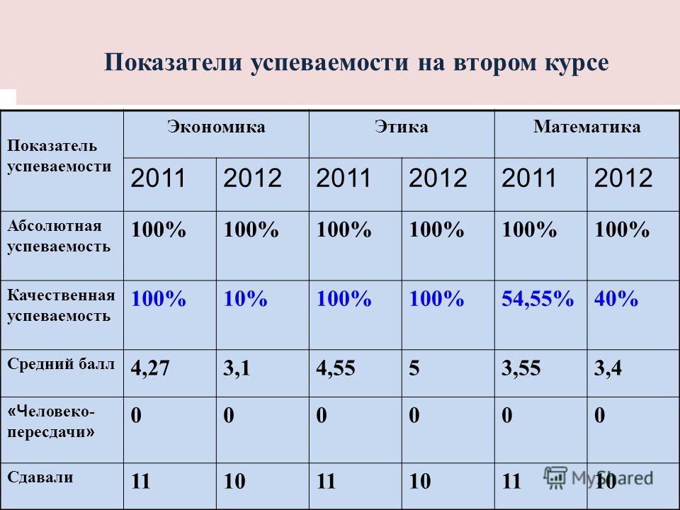 Показатели успеваемости на втором курсе Показатель успеваемости ЭкономикаЭтикаМатематика 201120122011201220112012 Абсолютная успеваемость 100% Качественная успеваемость 100%10%100% 54,55%40% Средний балл 4,273,14,5553,553,4 «Ч еловеко- пересдачи » 00